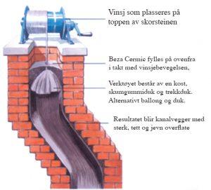 Piperehabilitering med glidestøp - Drogseth blikkenslageri & byggvedlikehold