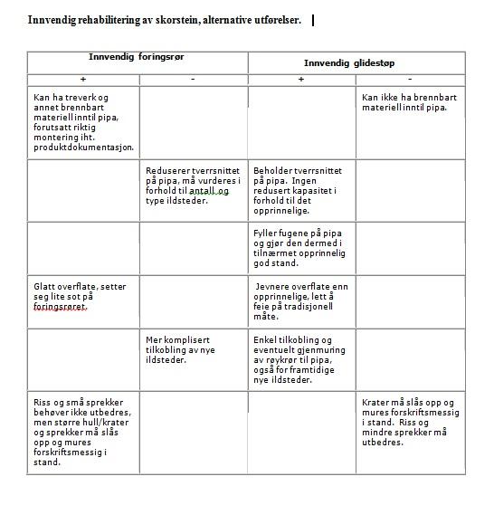 Teglsteinspipe regler